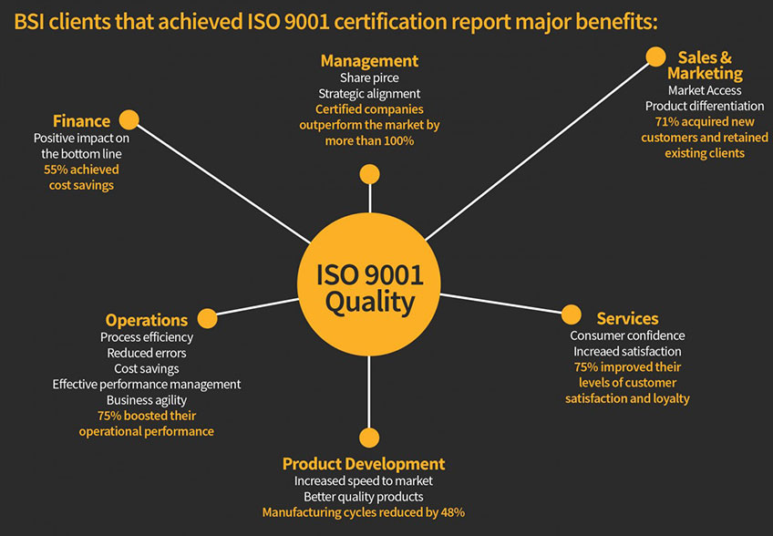 BSI clients that achieved ISO 9001 certification report major benefits